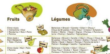 Fruits et légumes d'hiver, saison
